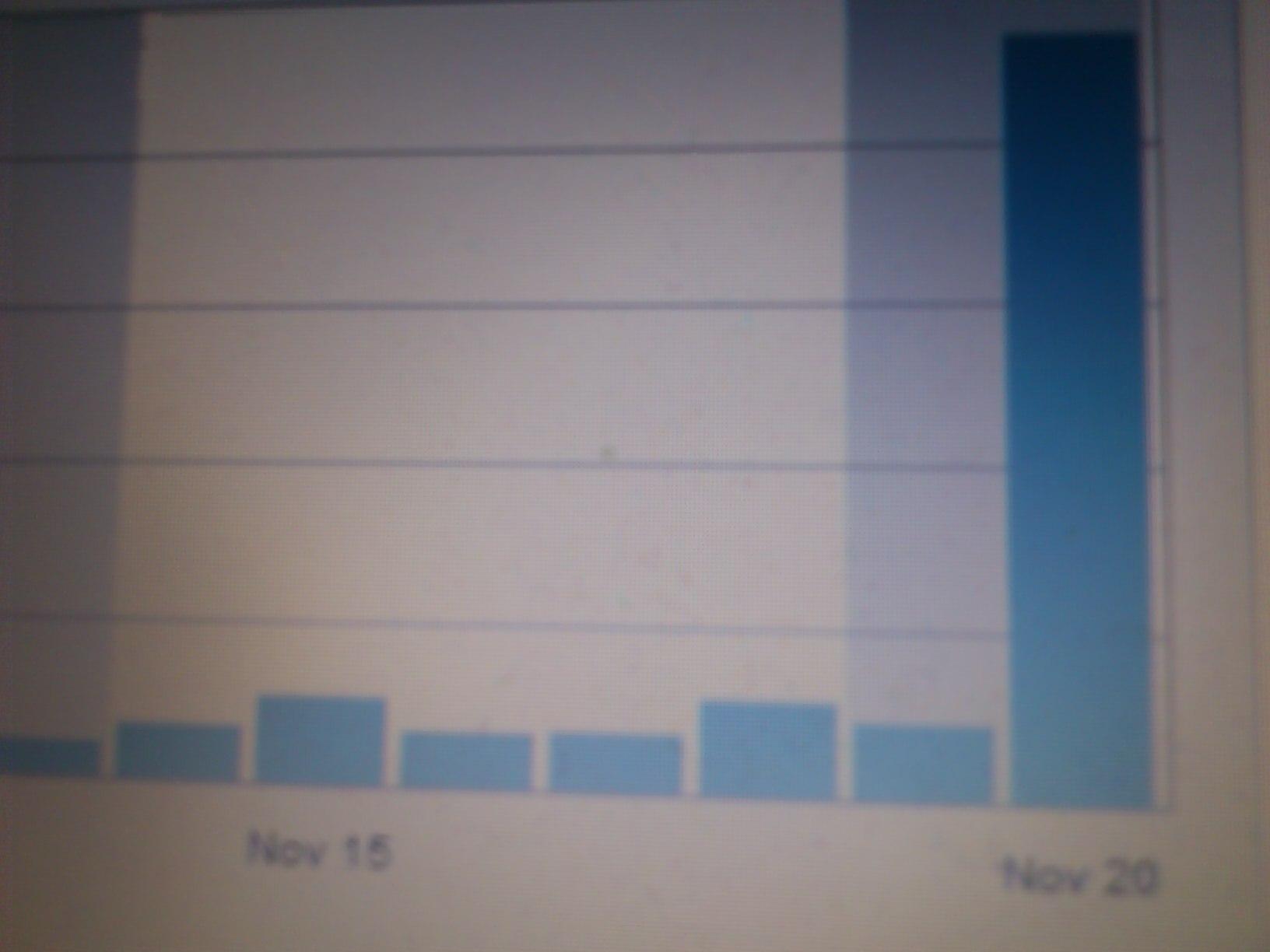 Statistik efter DN artikeln 20/11-11